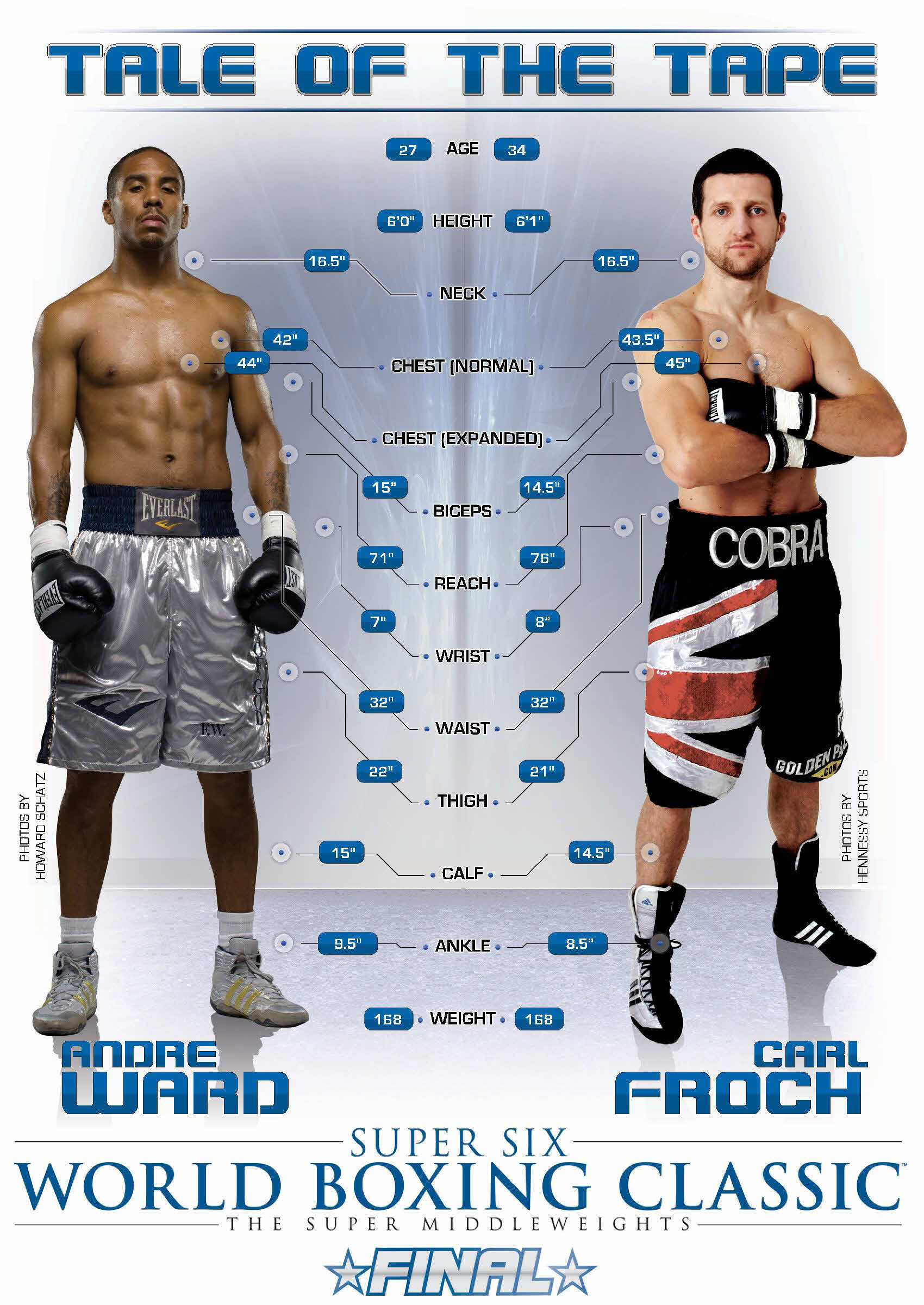 Super Middleweight Boxers